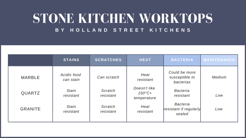 What stone worktop is the best? Infographic